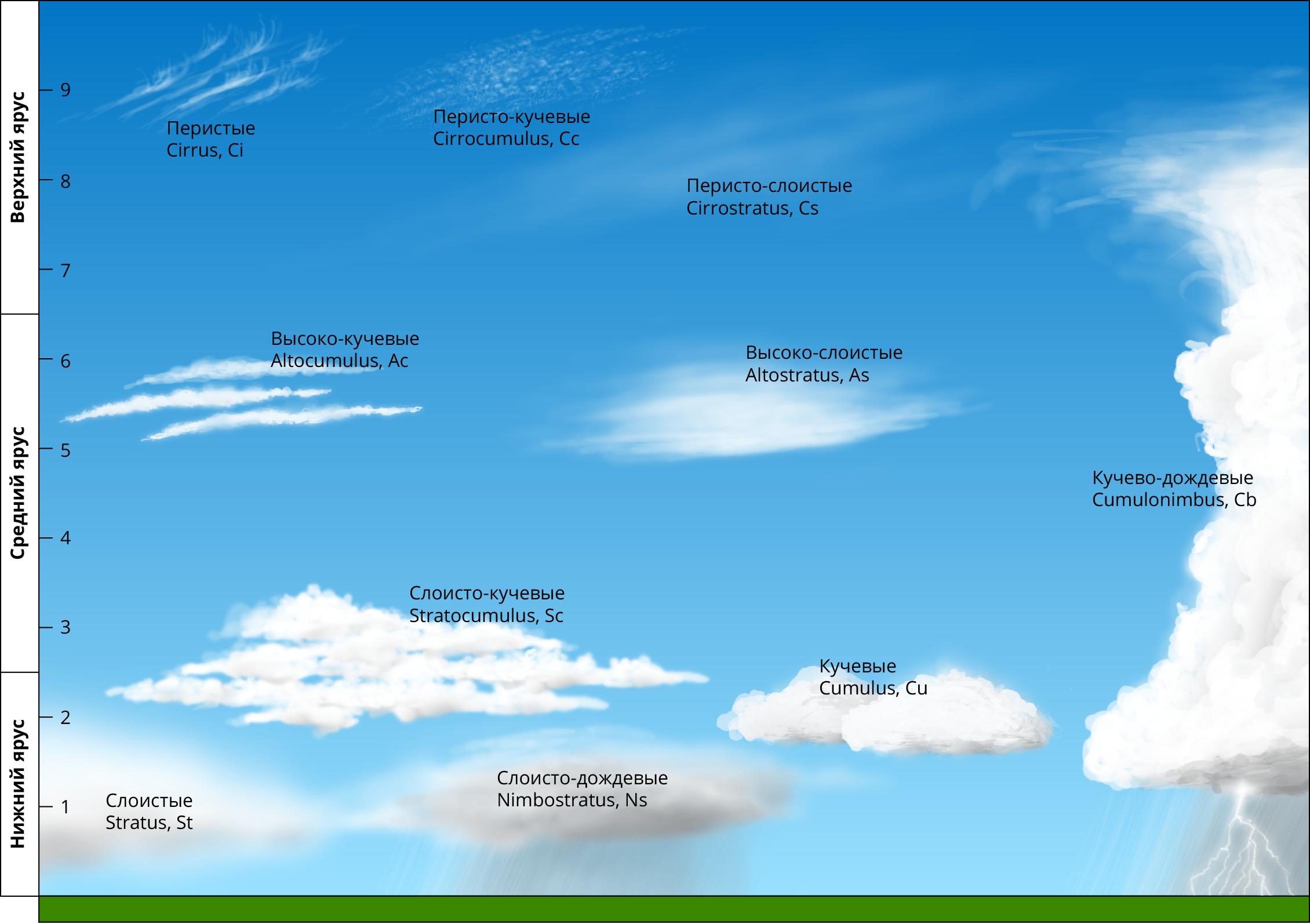 виды облаков фото и название доме холодным