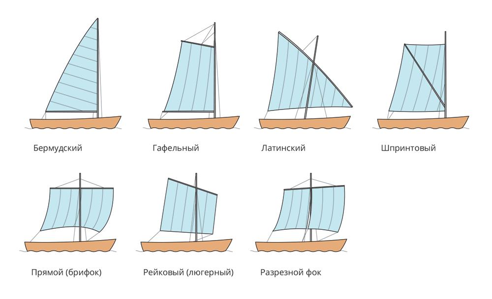 Основные типы парусов - бермудский, гафельный, латинский, шпринтовый, прямой брифок, рейковый люгерный, разрезной фок