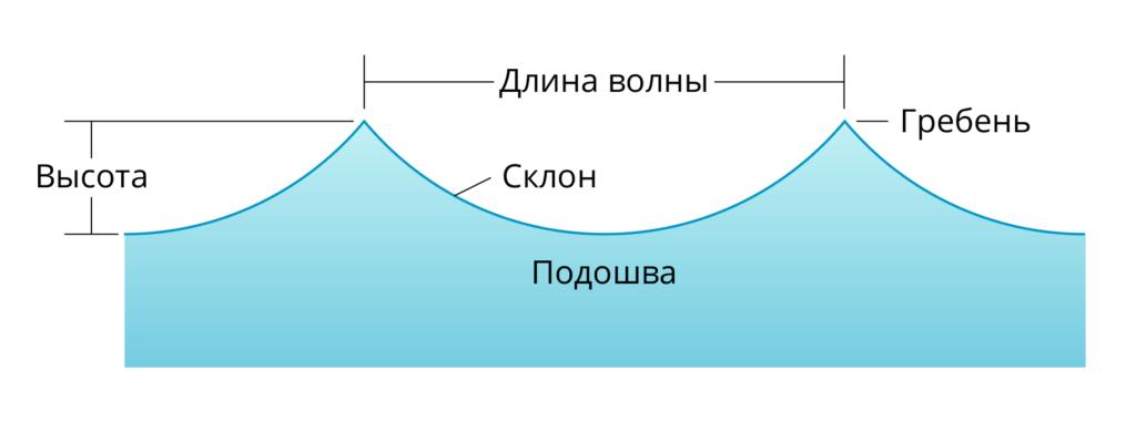 Элементы волны —длина, высота, гребень, подошва, склон