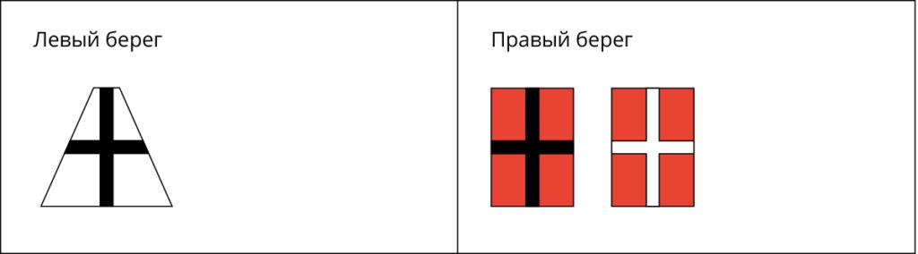 Знаки Опасные места и навигационные препятствия ВВП РФ