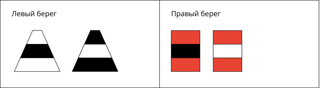 Плавучий знак поворот судового хода ВВП РФ