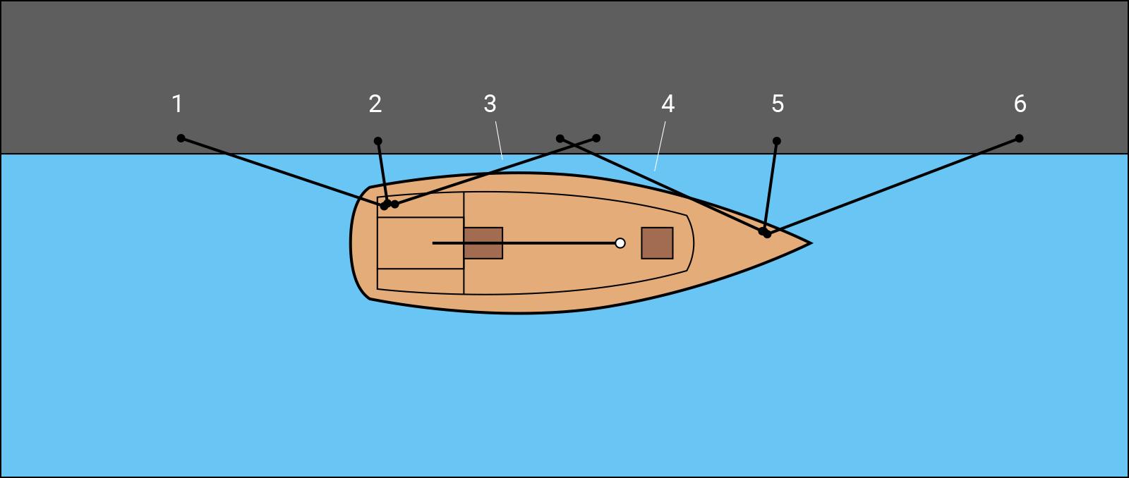Названия швартовых концов яхты