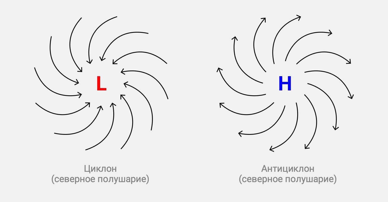 Направления вращения циклонов и антициклонов