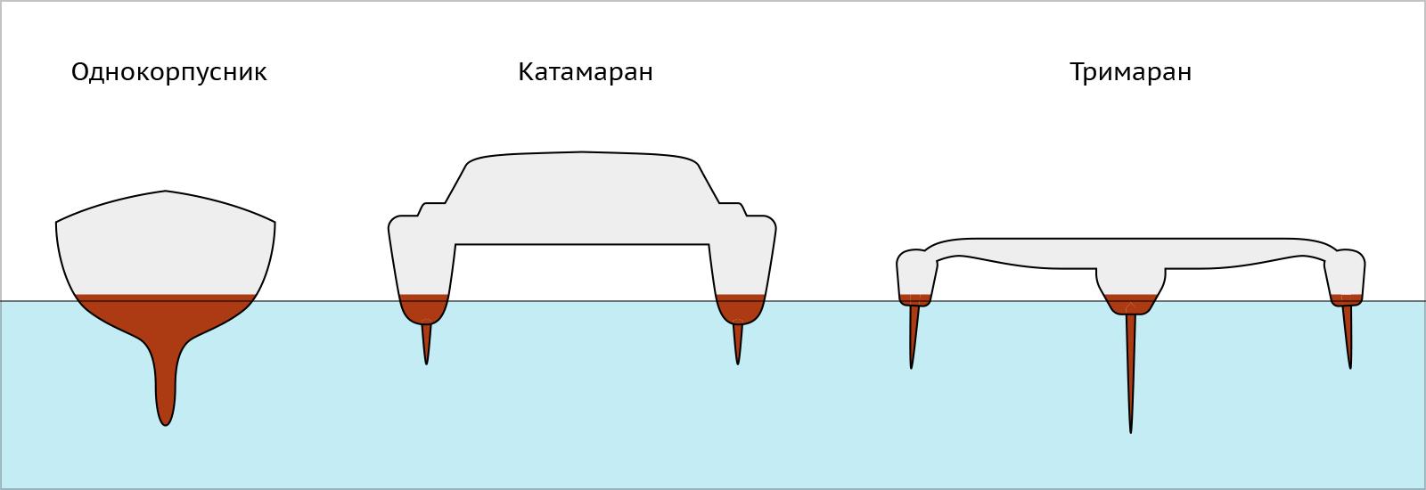 Яхты по количеству корпусов