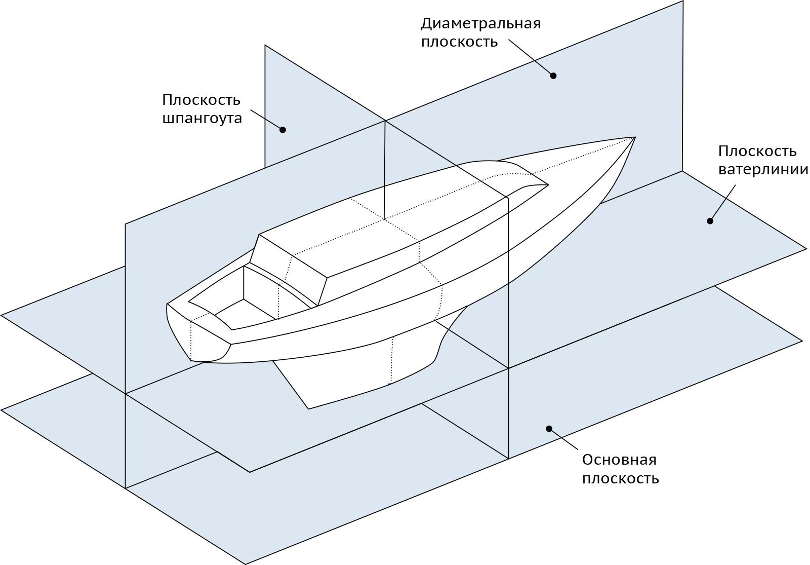 Основные плоскости судна –диаметральная, ватерлинии, шпангоута, основная плоскость.