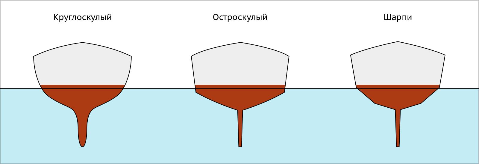 Типы обводов шпангоутов корпуса яхты