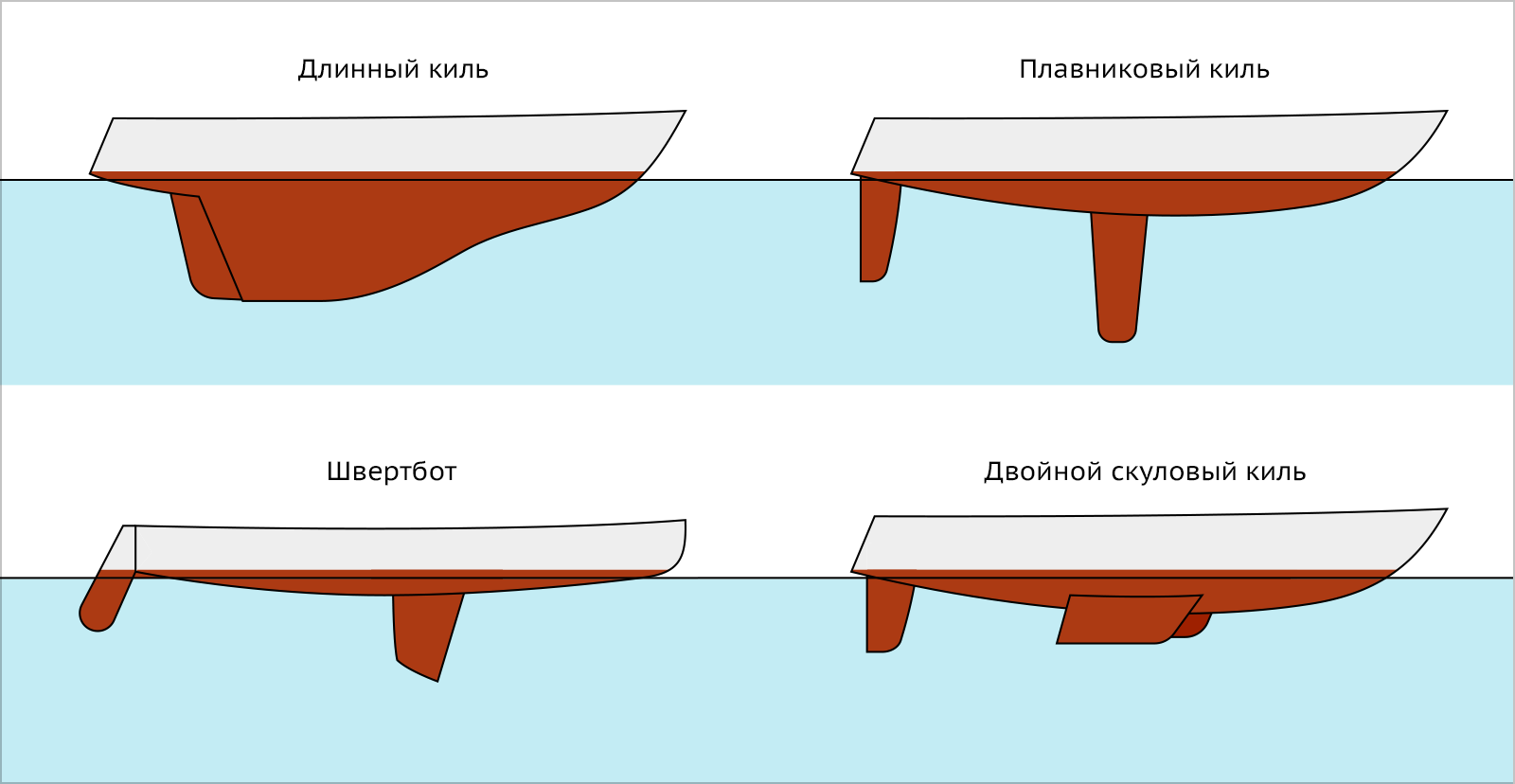 types-of-hull-keels.png