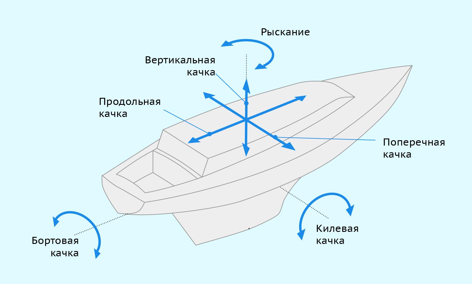 Виды качки судна